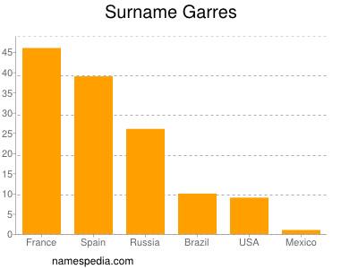 Surname Garres