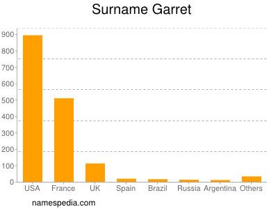 Surname Garret