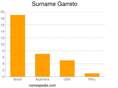 Surname Garreto