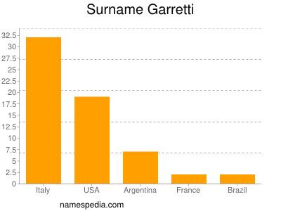 Surname Garretti