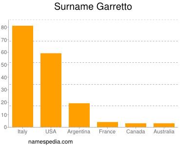 Surname Garretto