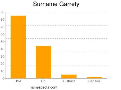 Surname Garrety