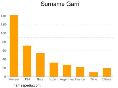 Surname Garri