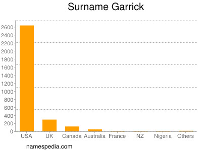 Surname Garrick