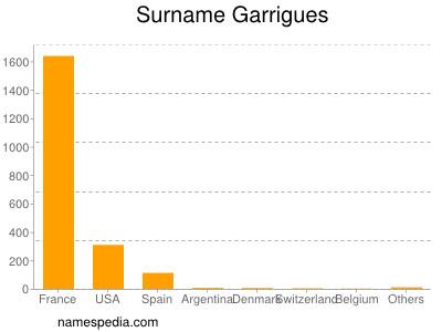 Surname Garrigues