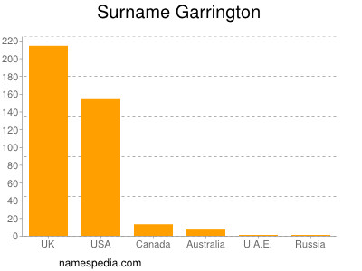 Surname Garrington