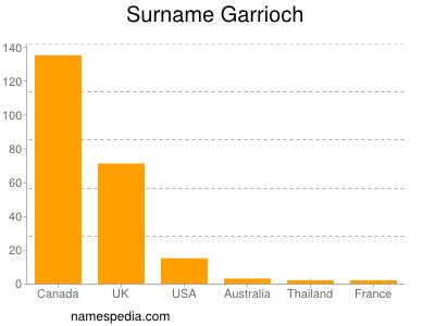 Surname Garrioch