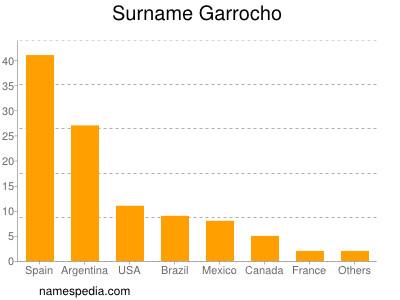 Surname Garrocho