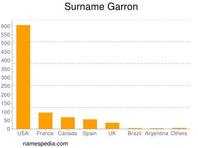 Surname Garron