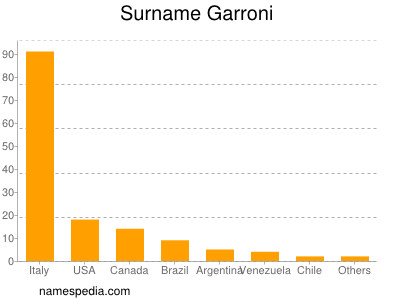 Surname Garroni