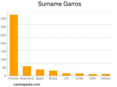 Surname Garros