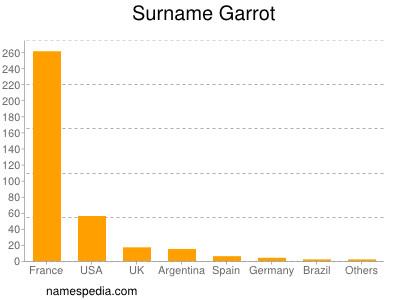 Surname Garrot