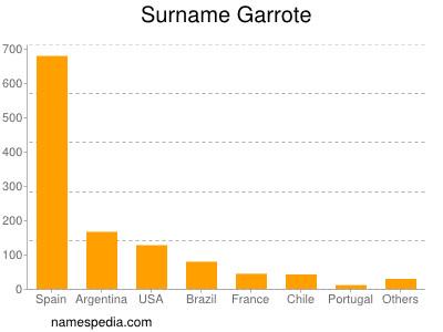 Surname Garrote