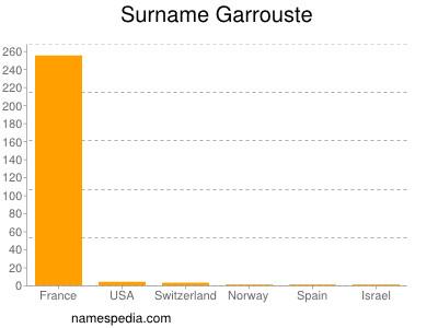 Surname Garrouste