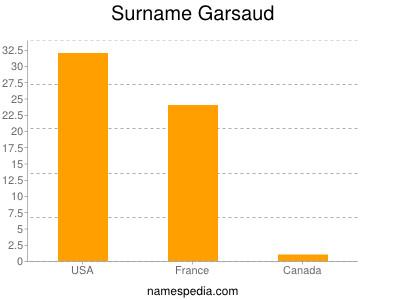 Surname Garsaud