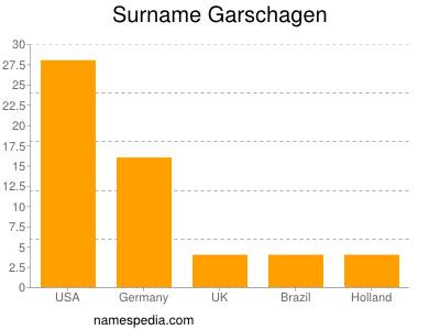 Surname Garschagen