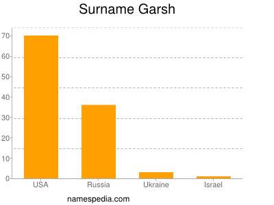 Surname Garsh