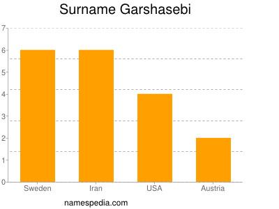 Surname Garshasebi