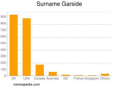 Surname Garside