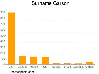 Surname Garson