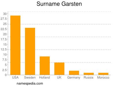 Surname Garsten