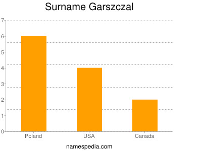 Surname Garszczal