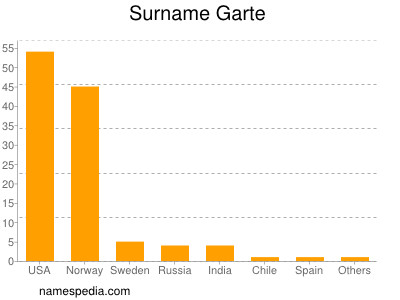 Surname Garte
