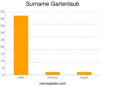 Surname Gartenlaub