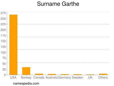 Surname Garthe