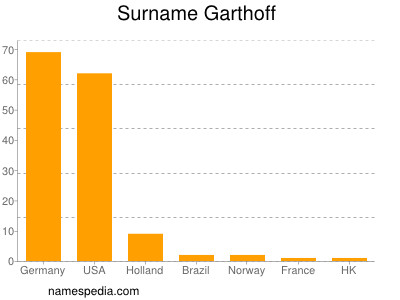 Surname Garthoff
