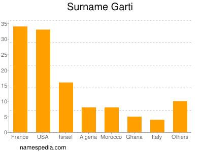 Surname Garti