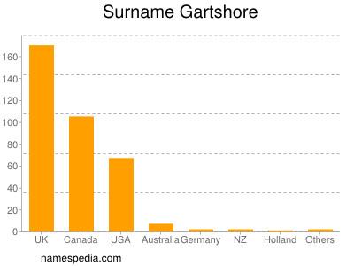 Surname Gartshore