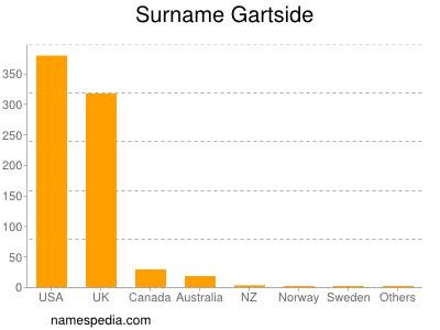 Surname Gartside