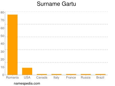 Surname Gartu