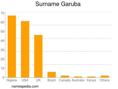 Surname Garuba