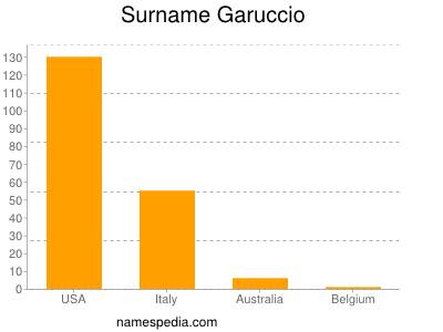 Surname Garuccio