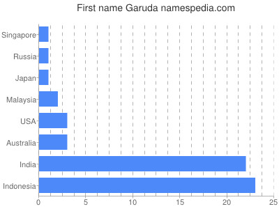 Given name Garuda