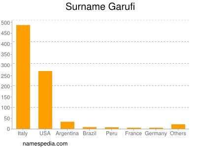 Surname Garufi