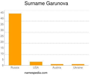 Surname Garunova