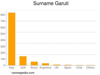 Surname Garuti