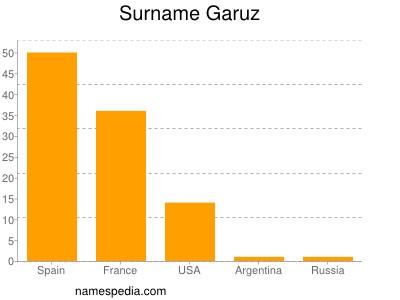 Surname Garuz