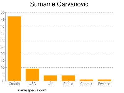 Surname Garvanovic