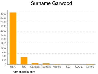 Surname Garwood