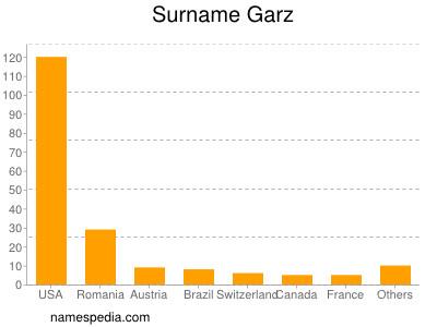 Surname Garz