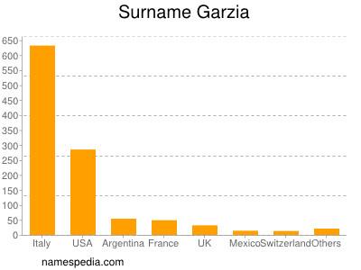 Surname Garzia