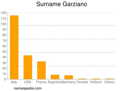 Surname Garziano