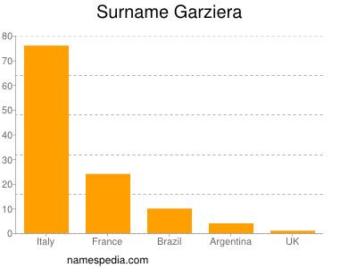 Surname Garziera