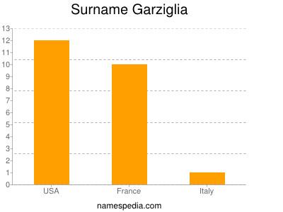 Surname Garziglia