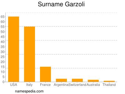 Surname Garzoli