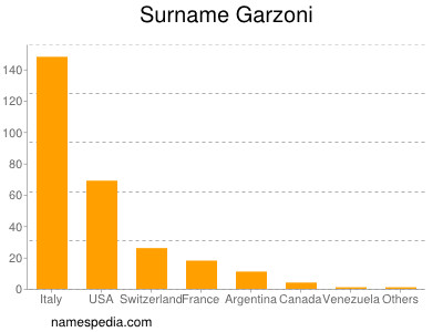 Surname Garzoni